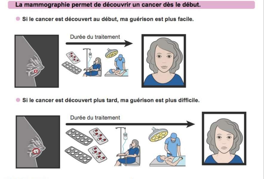 A quel stade le cancer peut-il être dépisté ?