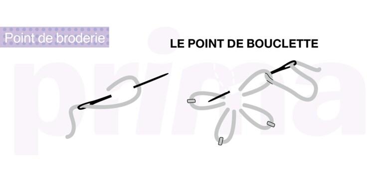 Broderie : le point de bouclette