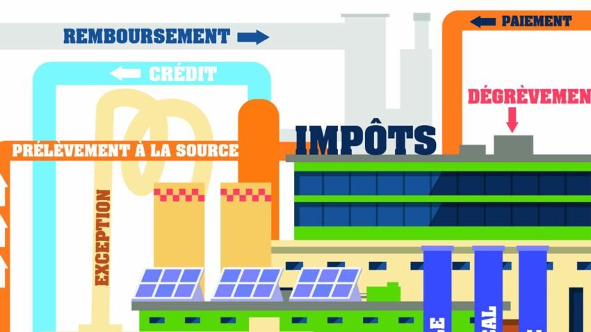 Prélèvement à la source et avantages fiscaux, mode d'emploi