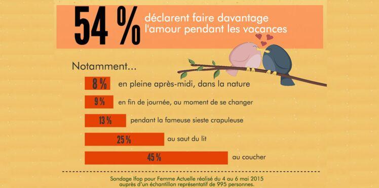 54% déclarent faire « plus souvent l'amour » durant les vacances