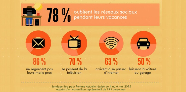 63 % des Français pourraient se passer facilement de leur smartphone