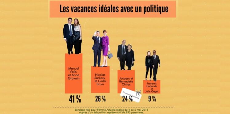 41% des Français aimeraient passer leurs vacances avec Manuel Valls et Anne Gravoin dans une hacienda espagnole