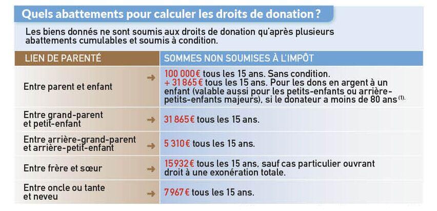 Donation Aux Enfants Tout Ce Qu Il Faut Savoir Femme Actuelle Le Mag