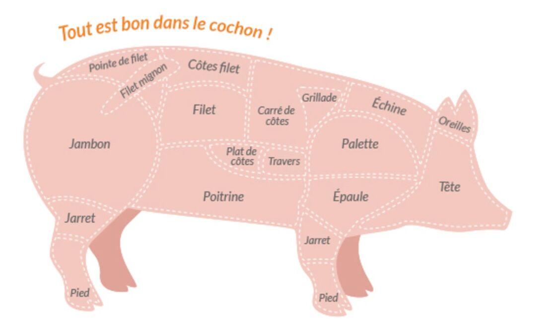 viande de porc nos conseils pour bien la cuisiner. Black Bedroom Furniture Sets. Home Design Ideas