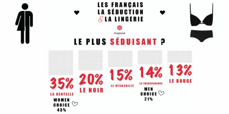 On vous dit tout sur les Français, la séduction et la lingerie !