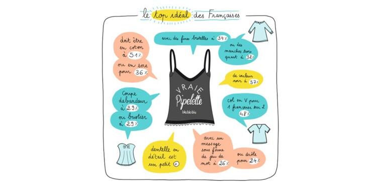 Le top idéal des Françaises est…