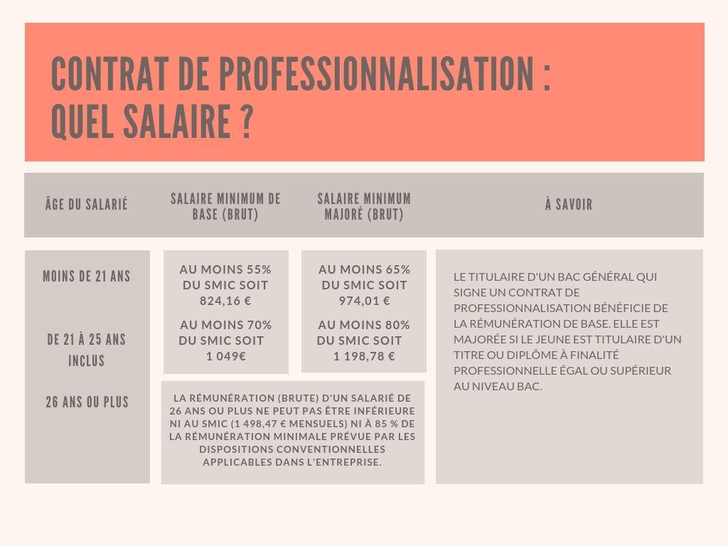 Contrat De Professionnalisation Ou Contrat D Apprentissage