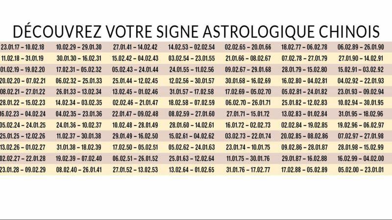 a0871b0c7549e8 Référez-vous à notre tableau ou consultez notre article pour connaitre  votre signe chinois !