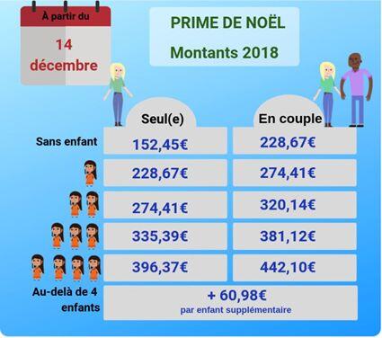Prime De Noel En Beneficierez Vous Et Pour Quel Montant Femme