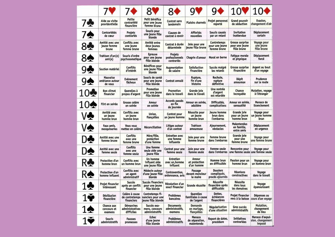 Cartomancie Significations Des Associations Et Messages Du Jeu De 32 Cartes Femme Actuelle Le Mag