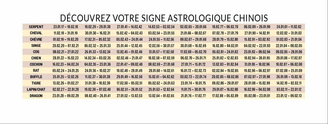 Horoscope International Decouvrez Les Signes Astrologiques Autour Du Monde Femme Actuelle Le Mag