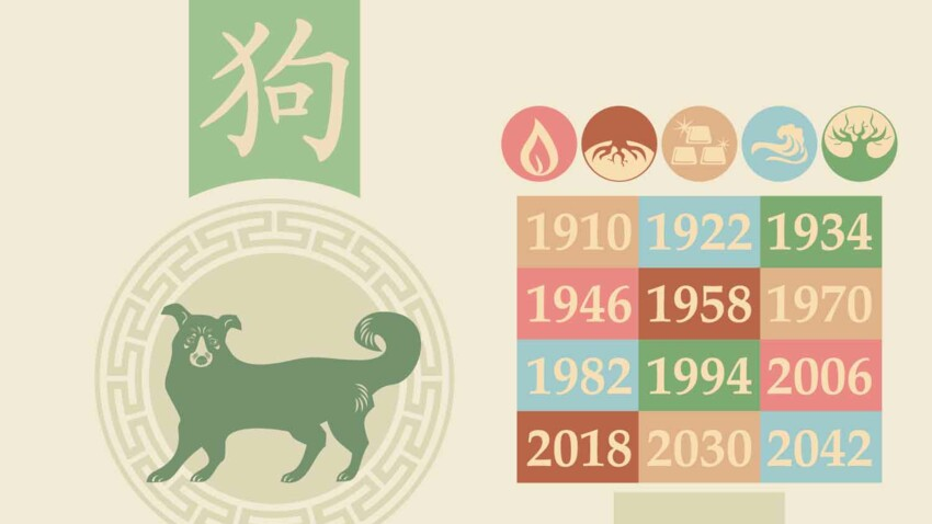 Horoscope chinois 2021 pour le Chien : les prévisions de Marc Angel