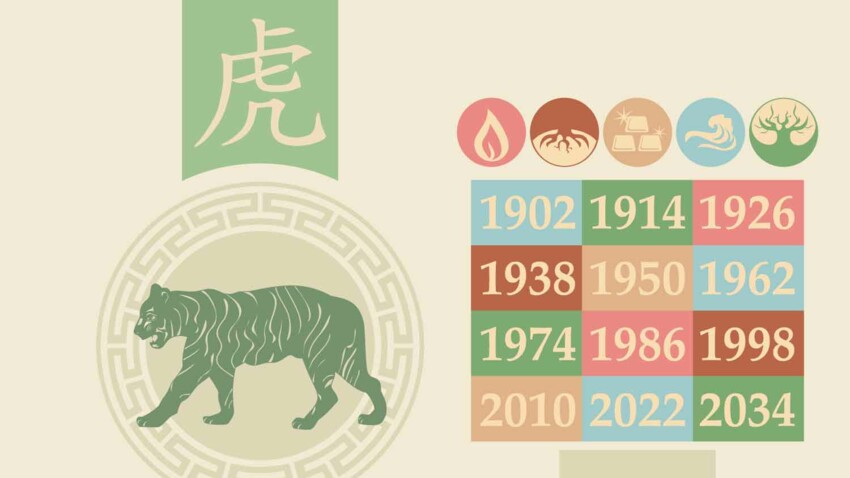 Horoscope chinois 2021 du Tigre : les prévisions de Marc Angel