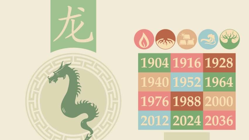 Horoscope chinois 2021 du Dragon : les prévisions de Marc Angel