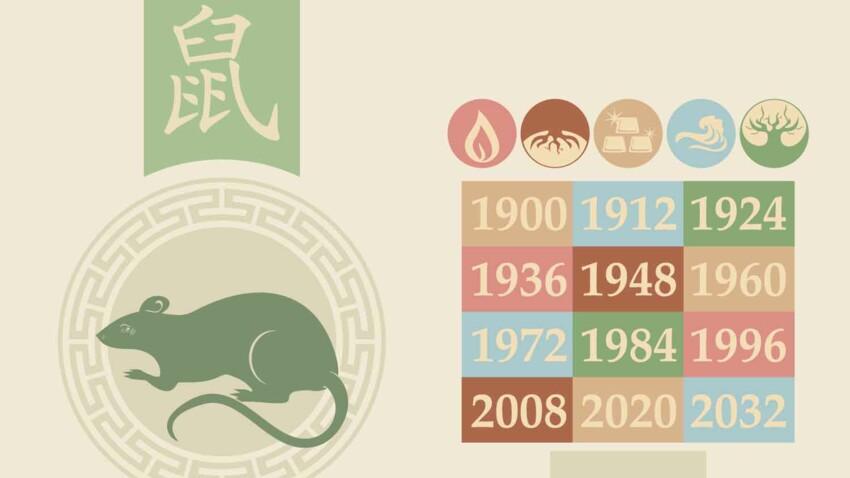 Horoscope chinois 2021 du Rat : les prévisions de Marc Angel