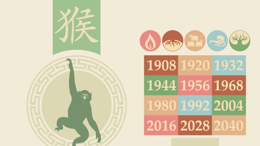 Horoscope chinois 2021 du Singe : les prévisions de Marc Angel