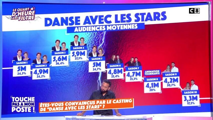 """""""Danse avec les stars"""" : Combien touchent les candidats de la 11e saison ? Cyril Hanouna dévoile tout"""