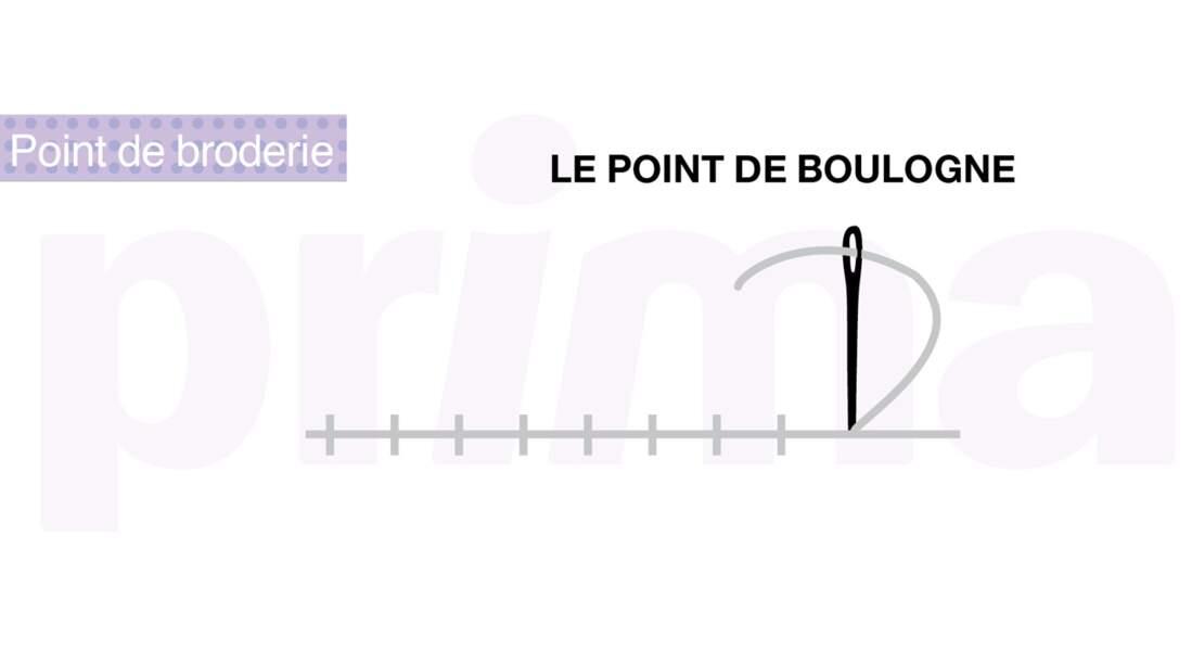 Le point de Boulogne