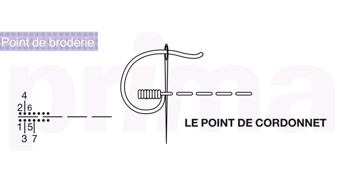 point de cordonnet